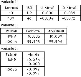 Abb. 1: Varianten der Paßmaßtabelle
