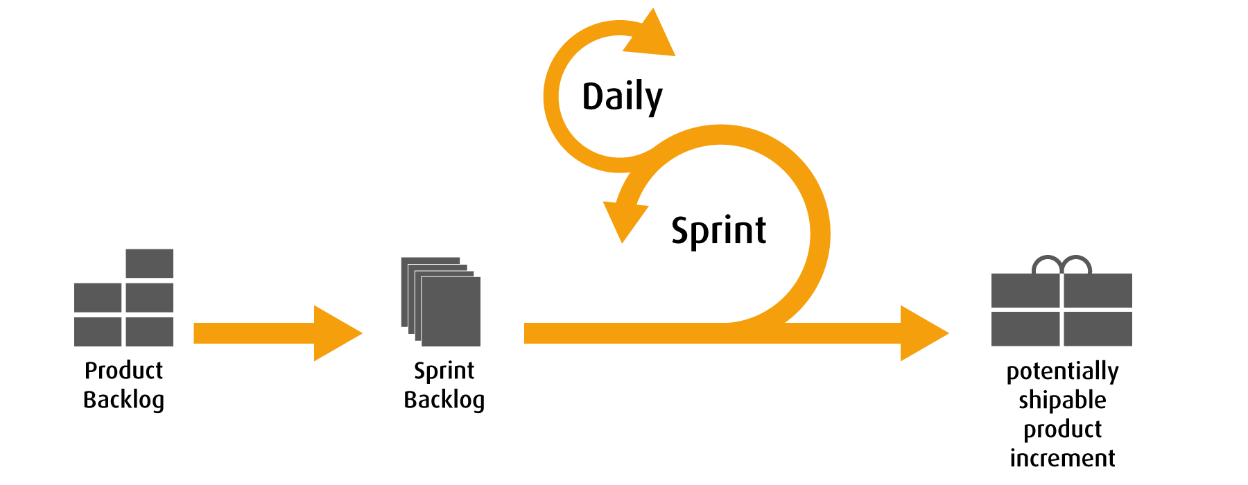 SF Agile Scrum Flow