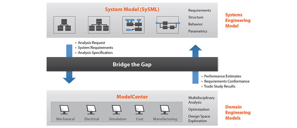 ModelCenter MBSE Integrated Modelling Graphic