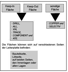 Attributzuweisung der leiterplattenspezifischen Konstruktionselemente